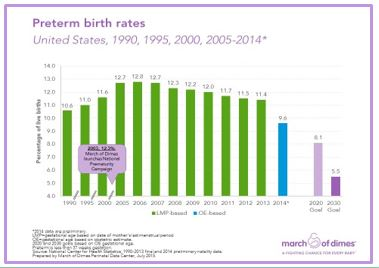 CONTINUING CHALLENGE OF PRETERM BIRTH PREVENTION